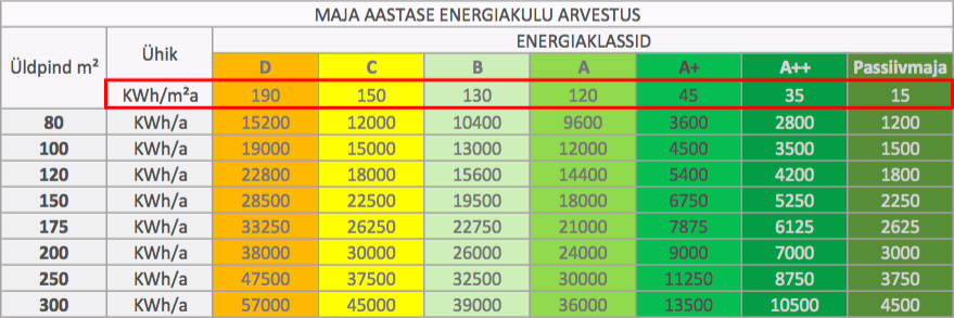 Maja aastane energiakulu